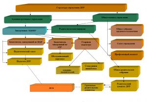 +++Структура управления МДОУ 9